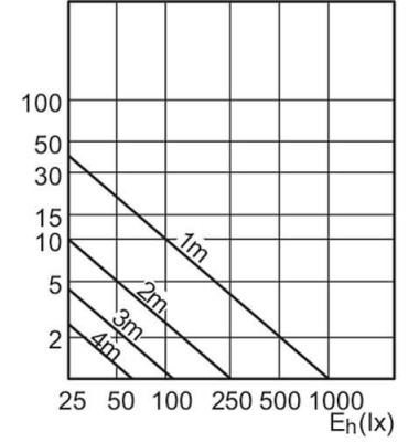 Bombilla CorePro LED Philips GU10 6.5W 36º - 3000k