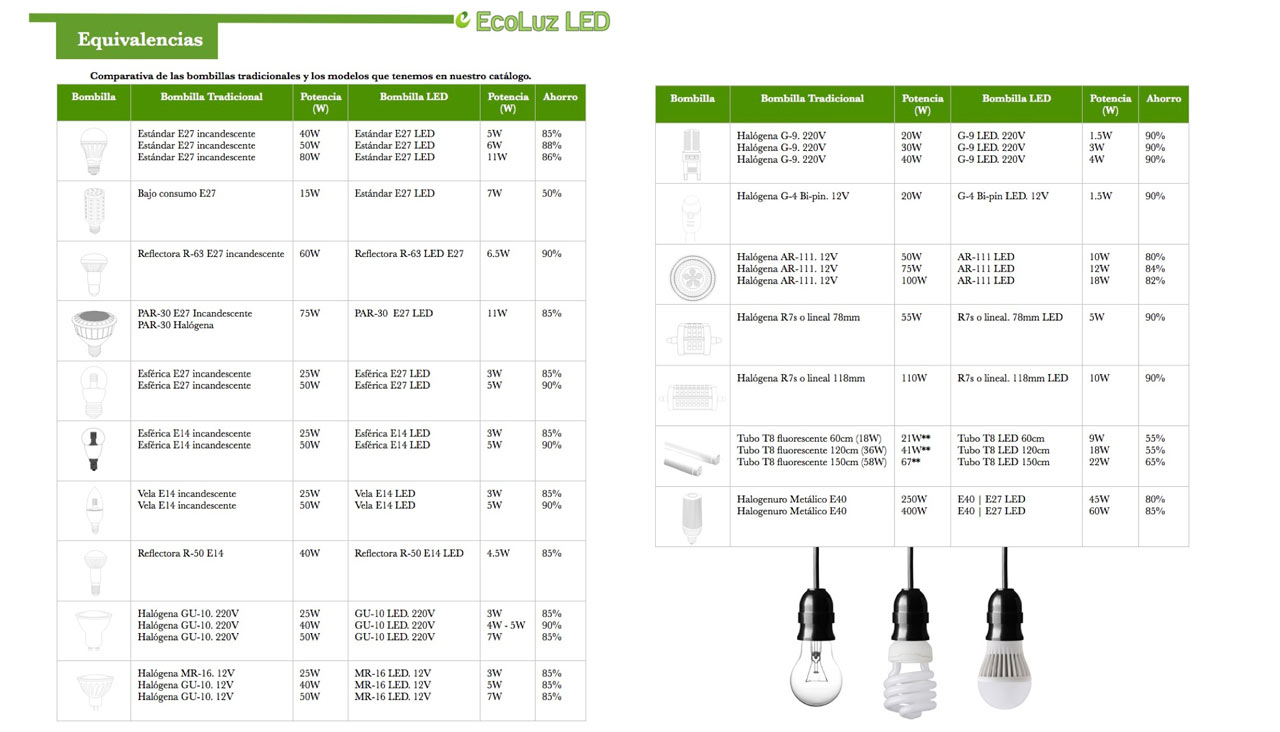 Que consumo tiene la tecnolog a led comparativas ecoluz led for Tabla equivalencia led vatios
