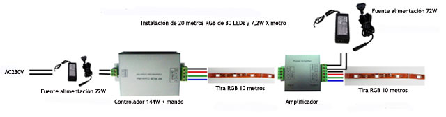 Consejos tiles de como instalar tiras de LEDS y tira RGB EcoLuz LED