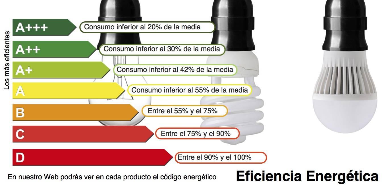 Eficiencia energética del LED