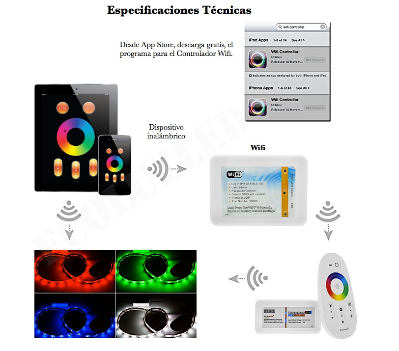 Especificaciones WiFi